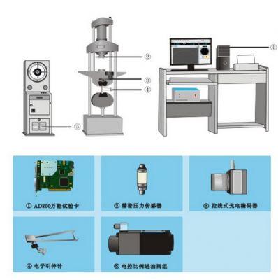 万能试验机电液伺服改造